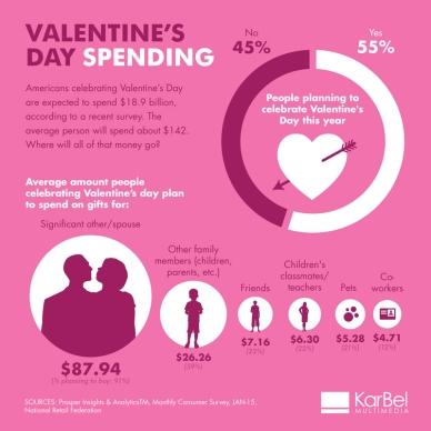 valentinesdayspending2