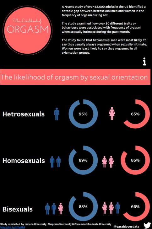 Likelihood of Orgasm MM 2017 Wk11