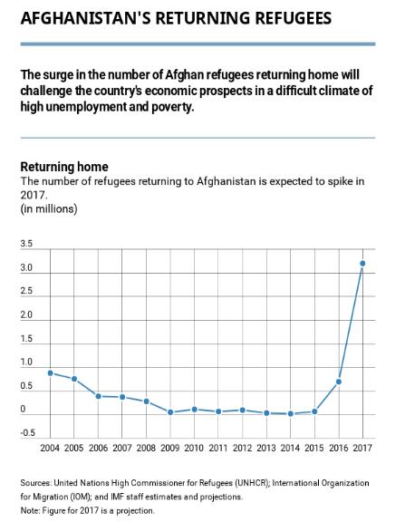 Afghan Returnee Population.PNG