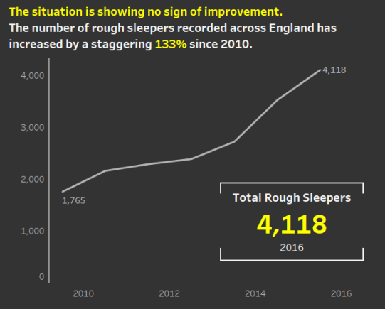 Homelessness Overall Trend