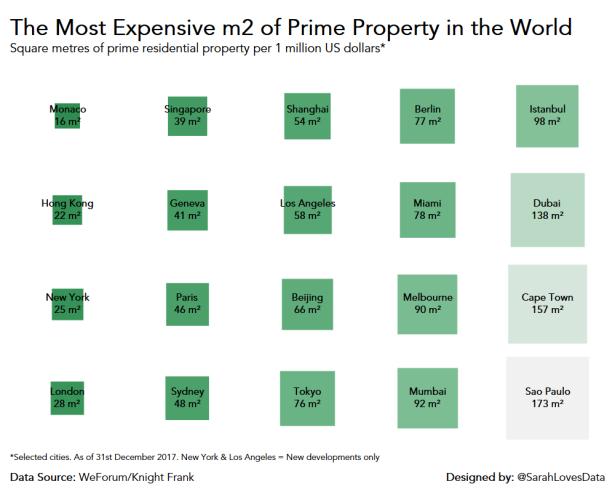 Prime Property Squares