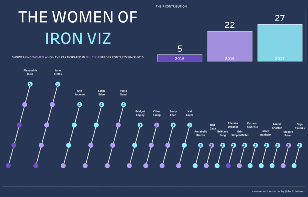Ann Jackson - The Women of Iron Viz