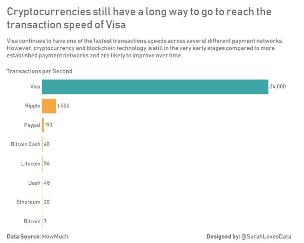 Cryptocurrencies vs. Visa #SWDChallenge