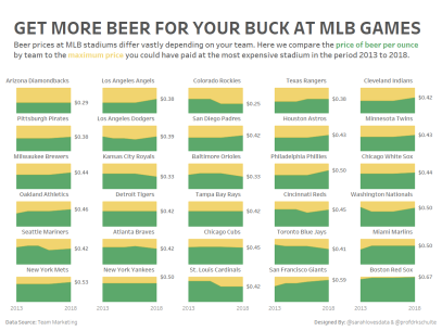 MLB Beer Prices MM43