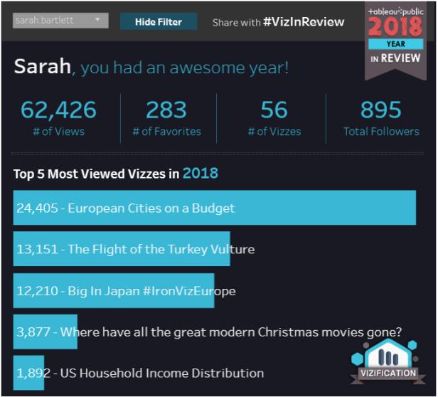 Viz in Review 2018
