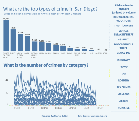 100 Days of San Diago Crime.png