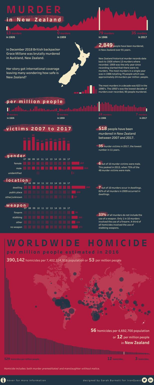 Murders in NZ.png