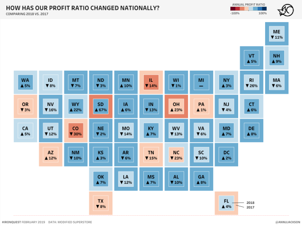 Ann - How has Profit Ratio Changed_