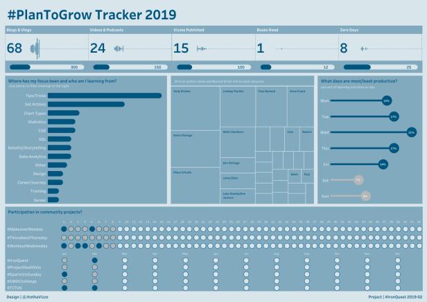 Jeff - #PlanToGrow Tracker