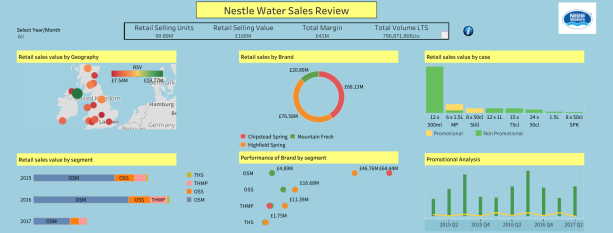 Kaliraj - Nestle Water Sales Review