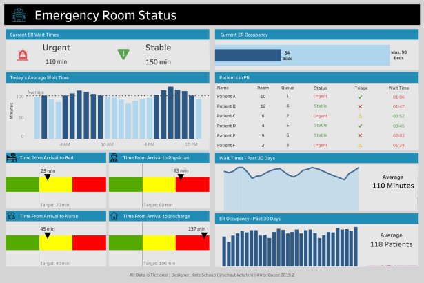 Katelyn - ER Status Dashboard