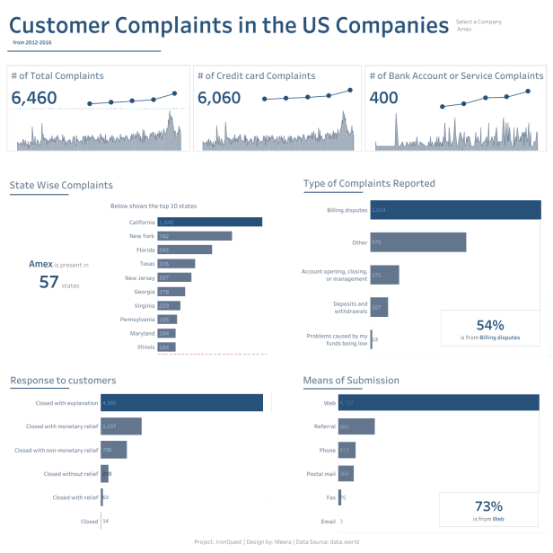 Meera - Customer Complaints Dashboard