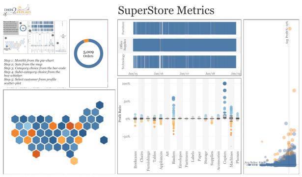 Ojoswi - SuperStore Metrics