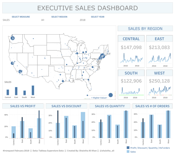 Shaistha - Executive Sales Dashboard