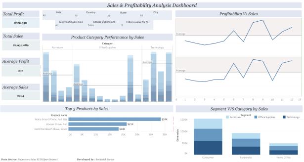 Snehasish - Sales & Profitability Dashboard