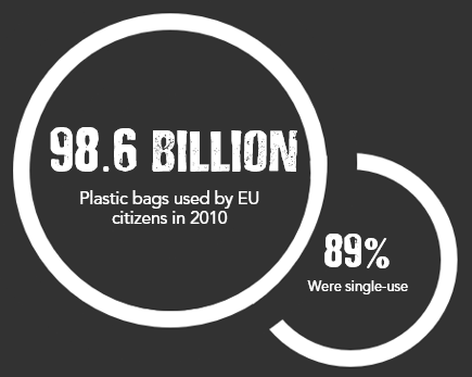 Stats - EU bag use 2010