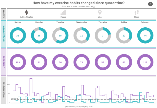 Rosie - How have my exercise habits changed since quarantine_
